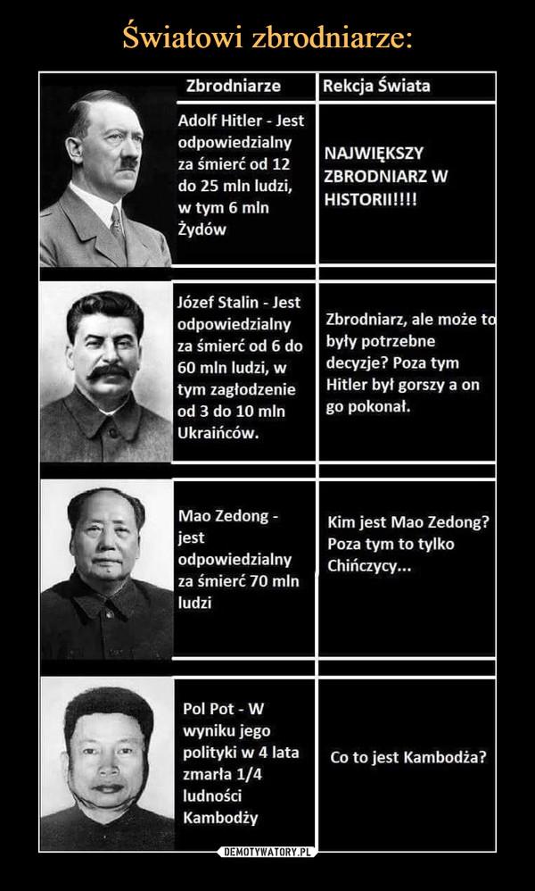 –  ZbrodniarzeRekcja ŚwiataAdolf Hitler - Jest odpowiedzialny za śmierć od 12 do 25 min ludzi, w tym 6 min ŻydówNAJWIĘKSZY ZBRODNIARZ W HISTORII!!!!Józef Stalin - Jest odpowiedzialny za śmierć od 6 do 60 min ludzi, w tym zagłodzenie od 3 do 10 min Ukraińców.Zbrodniarz, ale może te były potrzebne decyzje? Poza tym Hitler był gorszy a on go pokonał.Mao Zedong- jest odpowiedzialny za śmierć 70 min udziKim jest Mao Zedong? Poza tym to tylko Chińczycy...Pol Pot - W wyniku jego polityki w 4 lata zmarła 1/4 ludności KambodżyCo to jest Kambodża?