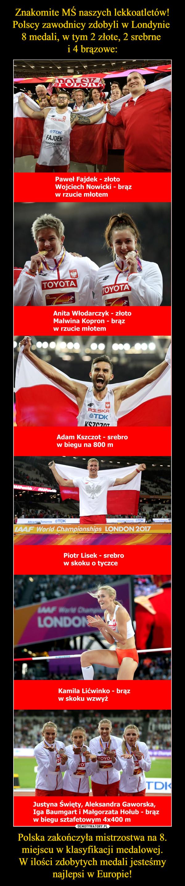 Polska zakończyła mistrzostwa na 8. miejscu w klasyfikacji medalowej.W ilości zdobytych medali jesteśmy najlepsi w Europie! –