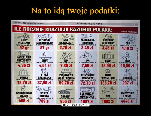 –  Ile rocznie kosztują każdego Polaka Bary mleczne Trybunał konstytucyjny sąd najwyższy kancelaria premiera fundusz kościelny cba kancelaria prezydenta senat nik ipn sejm abw muzea straż graniczna państwowa straż pożarna utrzymanie więźniów sądy powszechne policja szkolnictwo wyższe spłata długów obrona subwencja oświatowa nfz emerytury i renty
