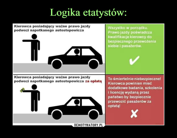 –  Kierowca posiadający ważne prawo jazdypodwozi napotkanego autostopowiczaKierowca posiadający ważne prawo jazdypodwozi napotkanego autostopowicza za opłatąWszystko w porządku.Prawo jazdy poświadczakwalifikacje kierowcy dobezpiecznego przewożeniasiebie i pasażerów.To śmiertelnie niebezpieczne!Kierowca powinien miećdodatkowe badania, szkoleniai licencję wydaną przezpaństwo by bezpiecznieprzewozić pasażerów zaopłatą!
