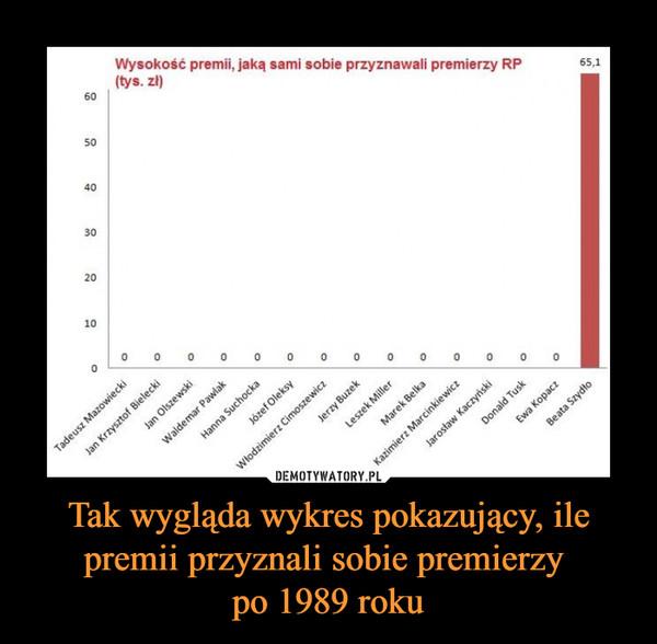 Tak wygląda wykres pokazujący, ile premii przyznali sobie premierzy po 1989 roku –