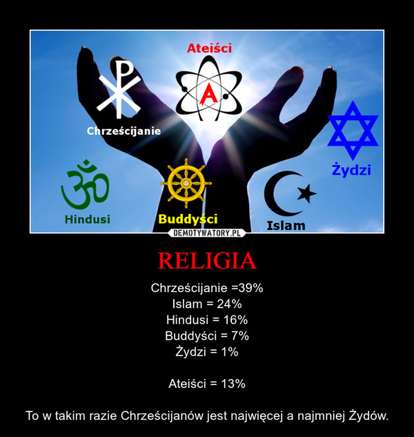 RELIGIA – Chrześcijanie =39%Islam = 24%Hindusi = 16%Buddyści = 7%Żydzi = 1%Ateiści = 13%To w takim razie Chrześcijanów jest najwięcej a najmniej Żydów.