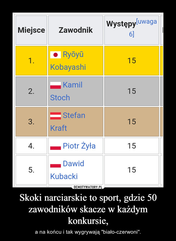 """Skoki narciarskie to sport, gdzie 50 zawodników skacze w każdym konkursie, – a na końcu i tak wygrywają """"biało-czerwoni""""."""