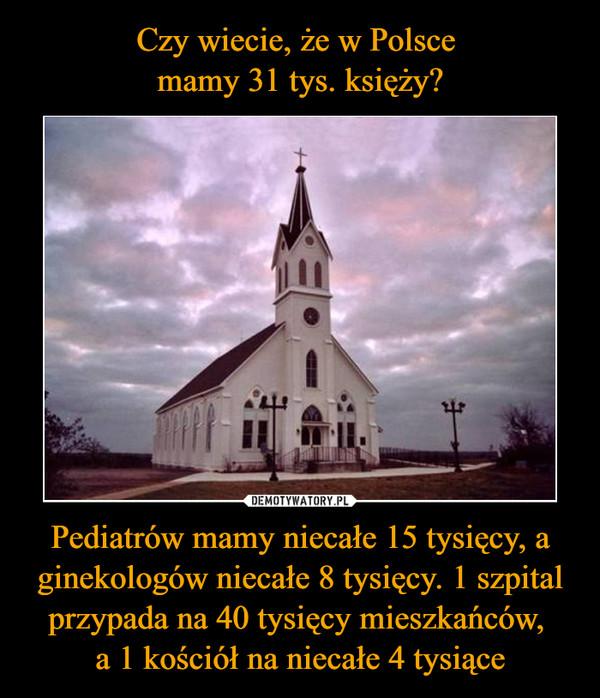 Pediatrów mamy niecałe 15 tysięcy, a ginekologów niecałe 8 tysięcy. 1 szpital przypada na 40 tysięcy mieszkańców, a 1 kościół na niecałe 4 tysiące –