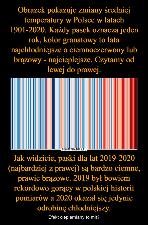 Jak widzicie, paski dla lat 2019-2020 (najbardziej z prawej) są bardzo ciemne, prawie brązowe. 2019 był bowiem rekordowo gorący w polskiej historii pomiarów a 2020 okazał się jedynie odrobinę chłodniejszy. – Efekt cieplarniany to mit?