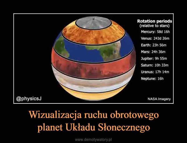 Wizualizacja ruchu obrotowegoplanet Układu Słonecznego –