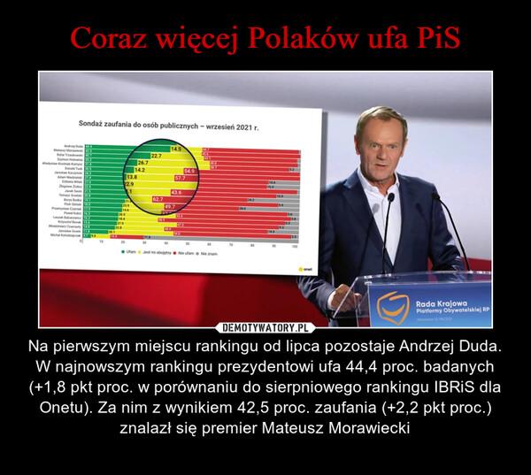 – Na pierwszym miejscu rankingu od lipca pozostaje Andrzej Duda. W najnowszym rankingu prezydentowi ufa 44,4 proc. badanych (+1,8 pkt proc. w porównaniu do sierpniowego rankingu IBRiS dla Onetu). Za nim z wynikiem 42,5 proc. zaufania (+2,2 pkt proc.) znalazł się premier Mateusz Morawiecki